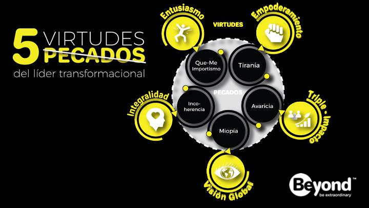 5 virtudes del liderazgo integral